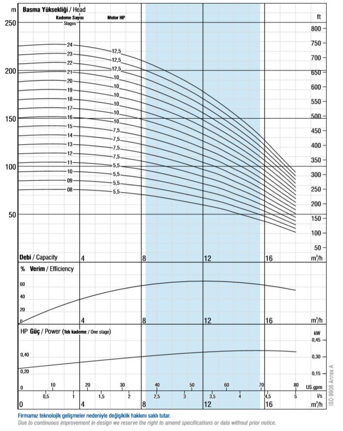 Charakterystyki pomp głębinowych VANSAN VSP 6010