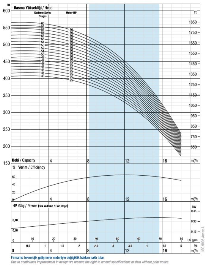 Charkterystyki pomp głębinowych VANSAN VSP 6010