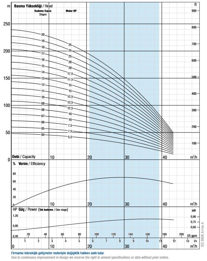Charakterystyki pomp głębinowych VANSAN VSP 6030