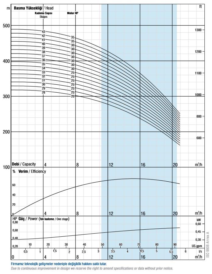 Charakterystyka pomp głębinowych VANSAN VSP 6017