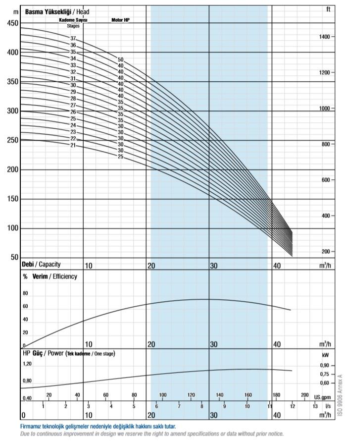 Charakterystyka pomp głębinowych VANSAN VSP 6030
