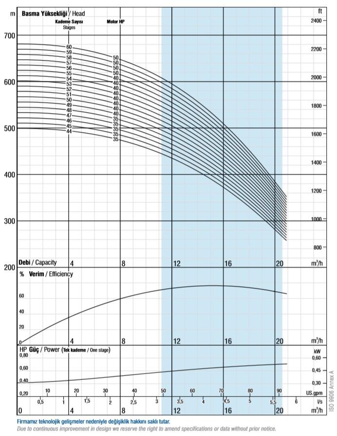 Charakterystyki pomp głębinowych VANSAN VSP 6017