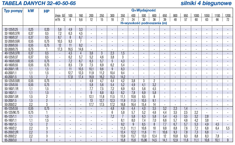 Tabela danych 3M 32-40-50-65 silniki 4 biegunowe