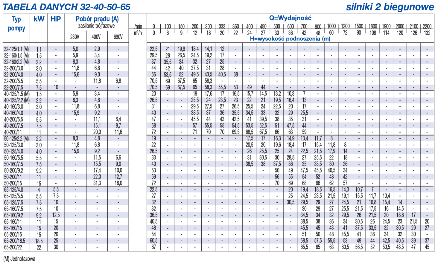 Tabela danych 3M 32-40-50-65 silniki 2 biegunowe