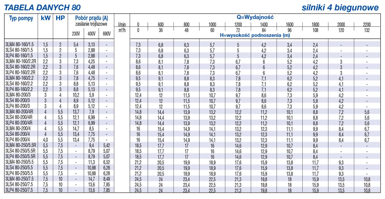 Tabela danych 80 dla silników 4 biegunowych