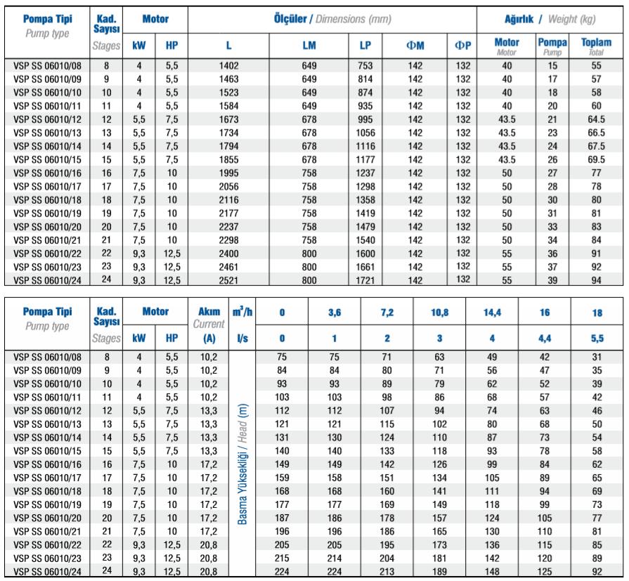 Dane techniczne pomp głębinowych VANSAN VSP 6010