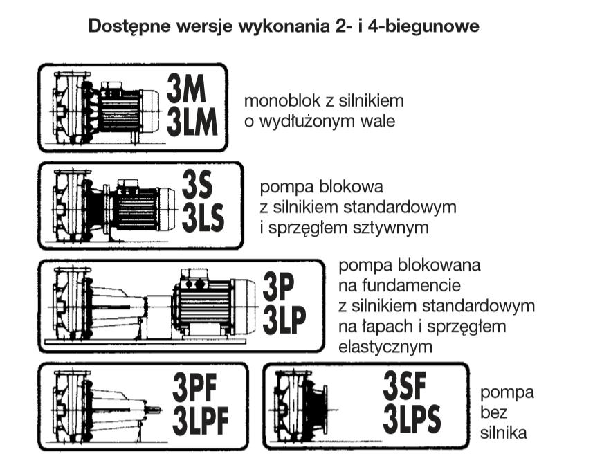 Dostępne wersje wykonania 2- i 4-biegunowe
